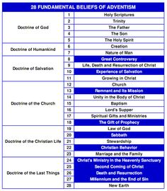 28 Fundamental Beliefs Adventist | What does it take to be a true Seventh-day Adventist?