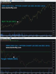 Share Market Tips, Stock Market Tips,  Intraday Stock Tips : We provide single target calls in Index Derivatives, Equity Derivatives,  Options call & Put and in NSE Equity Stocks. Calls will be Intraday Or Btst Calls Or Stbt Calls. Depends on market movement More details call @9025360481 visit @ http://www.banknifty.com/   nsebanknifty2012