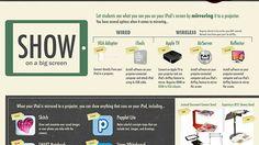 The iPad as the Teacher's Pet