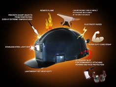 Get Low Profile Hard Hat from INBYSUPPLY.COM the leading Coal Miner's Portal run by coal miners, for coal miners. In our retail store, we have tried to make a one-stop mining shop. Unlike anywhere else, a miner can feel at home surrounded by a display of mining antiques, pictures of our customers' parents and grandparents in the mines, and other customers who mine coal too. There is a full selection of what you need- all in one place. We have all types of gloves, glasses, mining boots…