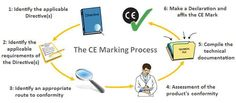 http://www.iasiso.com/ce-marking-certification.html  Does My Product Need CE Marking?  The procedure for CE Marking:  1. Identify the Applicable Directives  2. Identify the Applicable Requirements of Directives  3. Identify an Appropriate Route to Conformity  4. Assessment of the Product's Conformity  5. Compile the Technical Documentation  6. Make the Declaration and Affix the CE Mark