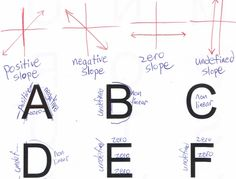 I Want to Teach Forever: Feed Your Students a Hot Cup of Alphabet Slope Intro to Graphing Activity - Identifying sign of slopes of lettesr