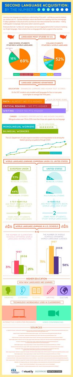 """Infographic: """"Second Language Acquisition, By The Numbers"""""""