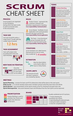 #agile #scrum #projectManagement Scrum-Cheat-Sheet