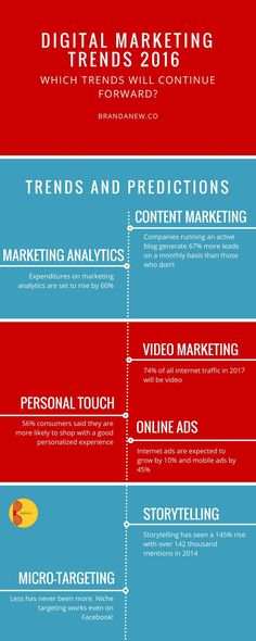 #marketing #trends 7 Digital Marketing Trends For Your Brand Success in 2016…