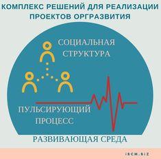 Комплекс решений для внедрения и реализации проектов организационного развития