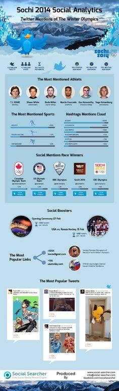 Sochi 2014 Social Analytics [Social Searcher]
