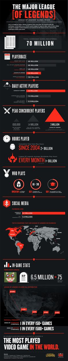 League of Legends Stats - Pretty awesome to look at where it ranks compared to other games.