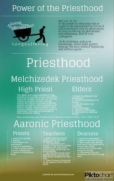 Mormon Basics» Blog Archive The Priesthood vs. the Power of the Priesthood »…