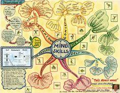 Mind skills map