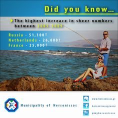 Stats about Tourism in Hersonissos Municipality