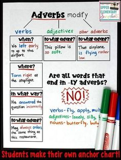 FREE Adverbs Anchor Chart Printable- In this blog post, you'll find an adverbs anchor chart that focuses on some of the more trickier aspects of adverbs. Use this FREE printable to have students make their own anchor chart with their own sentences.