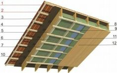 Technical solutions for roof panels - Timber frame houses, wood-paneled houses, wooden houses, ecological houses, design, building, construc ...