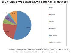 カップル専用SNSアプリのランキングとニュースまとめ一覧 http://yokotashurin.com/sns/couples.html