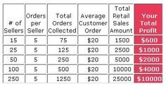 Profit from your Avon Fundraiser www.youravon.com/mbarrera5069