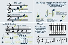 How to read sheet music in a few easy steps. Make this into a PowerPoint for Gen Music?
