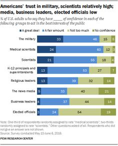 Most Americans trust military, scientists to act in public interest | Pew Research Center