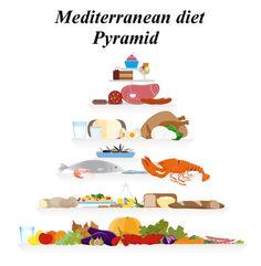 Mediterranean diet -pyramid