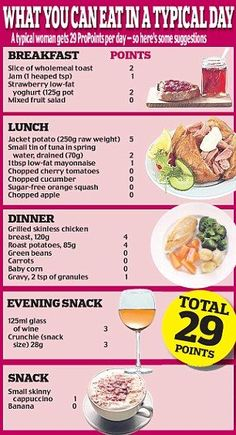 Weight watchers points chart
