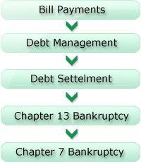 Debt Consolidation programs