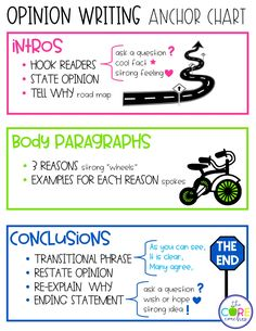 Classroom anchor chart for students to refer to as they compose opinion writing essays.