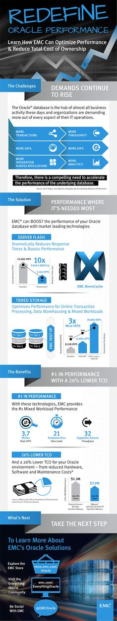 Redefine Oracle Performance Discover how you can redefine the performance of your Oracle environment—with EMC XtremeCache and Fast VP—while reducing your TCO by 26%.