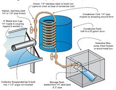 Ammonia / Water Absorption Refrigeration