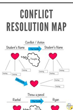 Conflict resolution strategies map for school counseling. This worksheet is great to do with students after they have a conflict with a classmate or friend! Students learn the meaning of empathy as they see how others' feelings are impacted by their choices. It is a simple yet insightful way to discuss conflict resolution and empathy. #brightfuturescounseling #elementaryschoolcounseling #elementaryschoolcounselor #schoolcounseling #schoolcounselor #conflictresolution #empathy Elementary School Counselor, School Counseling, Elementary Schools, Group Counseling, Counseling Activities, Primary Education, High Schools, Coping Skills, Social Skills