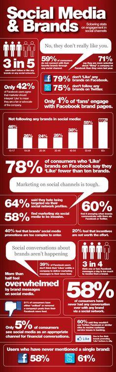 3 de cada 5 usuarios no siguen a ninguna marca en ninguna red social. #SocialMedia  #Brands #Infographics
