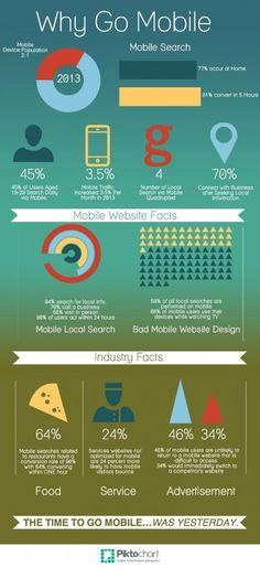 Warum #Mobile First so wichtig ist