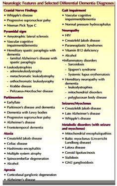dementia differential diagnosis with neurologic findings Dementia Diagnosis, Dementia Care, Alzheimer's And Dementia, Vascular Dementia, Speech Language Pathology, Speech And Language, Understanding Dementia, Nursing Information, Psychology