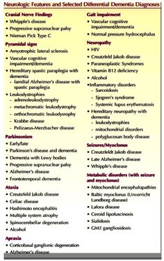 Neurological Features and Selected Differential Dementia Diagnoses