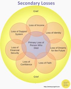 What's Your Grief - Google+