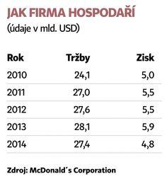 Nový šéf McDonald's chce oslovit hlavně mladé zákazníky | HN.IHNED.CZ