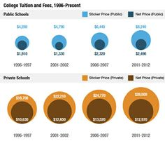 Why College Tuition Gets More Expensive Year After Year