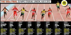 The final. Bolt sets Olympic record of to win, training partner Blake is second with US Gatlin third Olympic Records, Believe In Miracles, Usain Bolt, 100m, Growth Mindset, Victorious, Finals, Olympics, Third