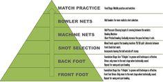 cricket batting drills - Google Search