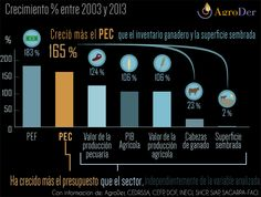 Crecimiento del PEC vs Sector Agropecuario