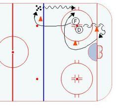 Ice Hockey 295548794289720722 - Half Ice Hockey Drills: Figure 8 Angling Source by Dek Hockey, Passing Drills, Hockey Drills, Hockey Training, Hockey Coach, Ice Ice Baby, Dec 12, Fun, Skating