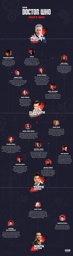 'Doctor Who': Who's 'Who' Family Tree | Extras | Doctor Who | BBC America (am I the only one that thinks there should be a heart drawn between 9 & 10 and Rose?)
