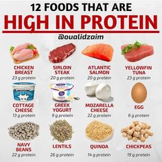 28 ideas healthy weight gain meals to get Protein Rich Foods, High Protein Low Carb, High Protein Recipes, High Protein Snacks, Protein In Food, High Protein Diets, Good Sources Of Protein, High Carb Foods, High Protein Breakfast