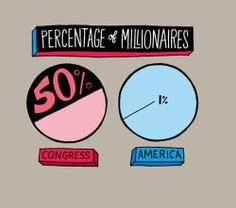 Wealth distribution and representation.