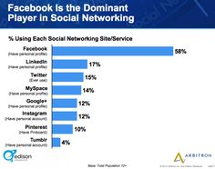 2013 Social Media #Trends - Facebook is the Dominant Player in Social Networking. #Stats #Socialmedia