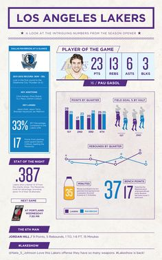 Opening Night Infographic | THE OFFICIAL SITE OF THE LOS ANGELES LAKERS