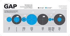 How Big is the Gap? Equity Infographic by UNICEF South Africa, via Flickr