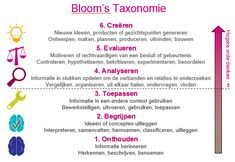 Taxonomie van Bloom | Stimulerend signaleren | Informatiepunt Onderwijs & Talentontwikkeling (SLO) Blended Learning, Learning To Be, Science Tools, 21st Century Skills, Therapy Tools, Educational Leadership, Thinking Skills, Love My Job, About Me Blog