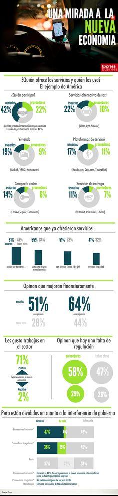 infografia ¿Quién ofrece los servicios y quién los usa? El ejemplo de América