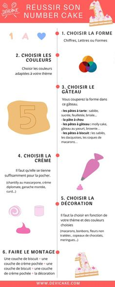 Gâteau chiffre - Gâteau Lettre - Number Cake - Letter Cake tuto et étapes