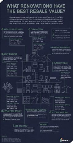 Renovations: what has the best value?