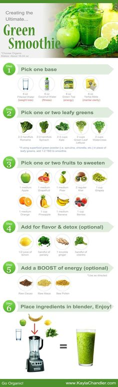 Guide to making the ultimate Green Smoothie for health, weight loss, and energy... Great for reference!
